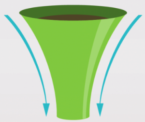Affiliate funnel marketing