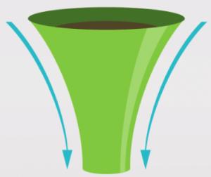 Affiliate funnel marketing